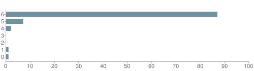 Chart?cht=bhs&chs=500x140&chbh=10&chco=6f92a3&chxt=x,y&chd=t:87,7,2,0,0,1,1&chm=t+87%,333333,0,0,10|t+7%,333333,0,1,10|t+2%,333333,0,2,10|t+0%,333333,0,3,10|t+0%,333333,0,4,10|t+1%,333333,0,5,10|t+1%,333333,0,6,10&chxl=1:|other|indian|hawaiian|asian|hispanic|black|white